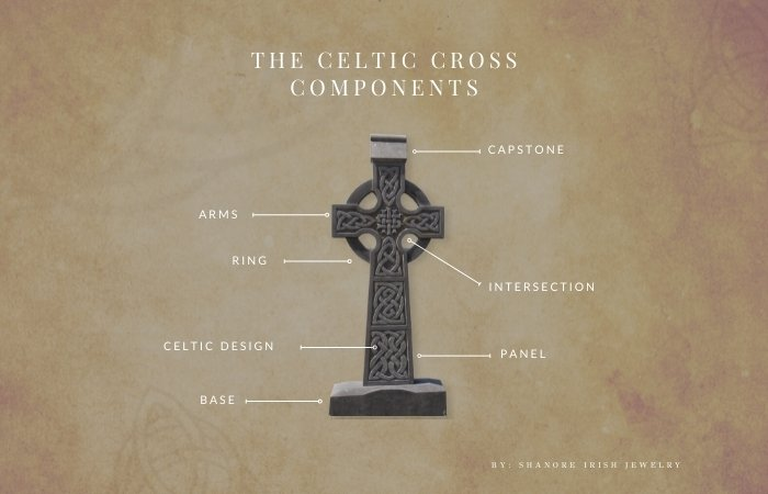 The Celtic Cross Components